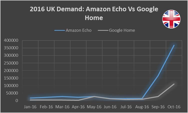 2016-amazonecho-vs-googlehome-uk