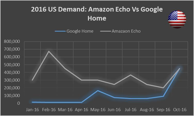 2016-amazonecho-vs-googlehome-us