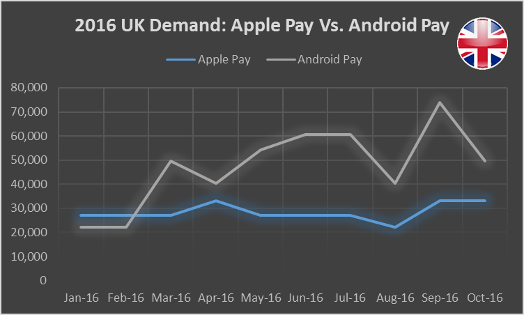 2016-apple-pay-vs-android-pay-uk