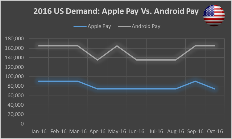 2016-apple-pay-vs-android-pay-us