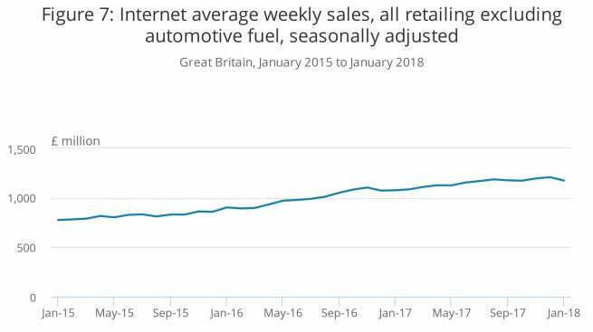 UK retail online