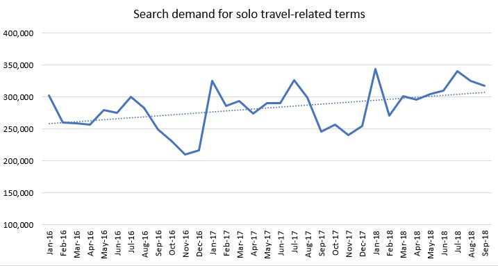 travel-industry-trends-travel-solo