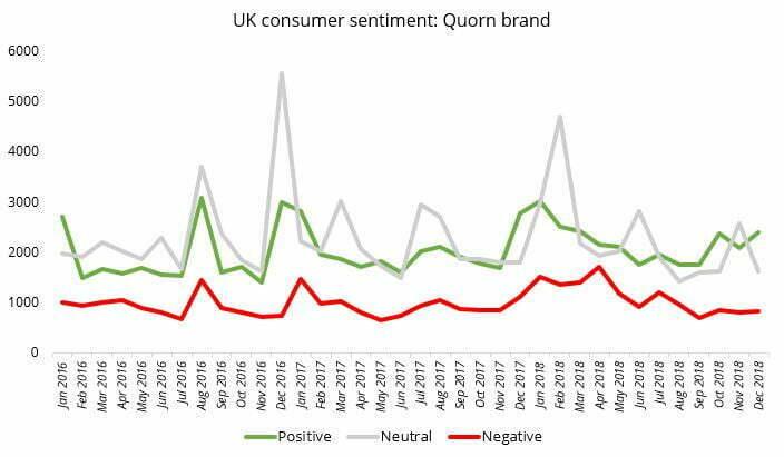 meat-free quorn UK sentiment