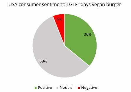 meat-free TGI USA sentiment