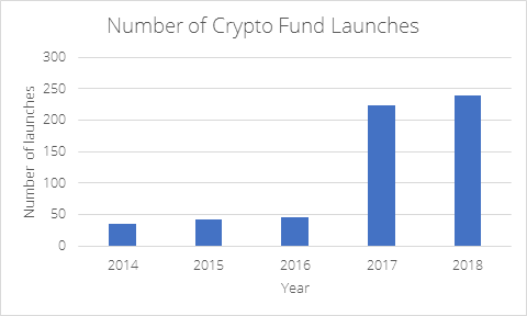 How much to start a hedge fund with cryptocurrency