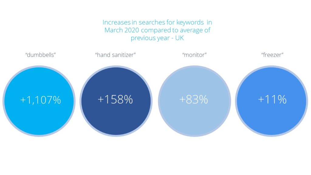 Increases in searches for keywords in March 2020 compared to the average in the previous year show surges in home fitness, home working and health