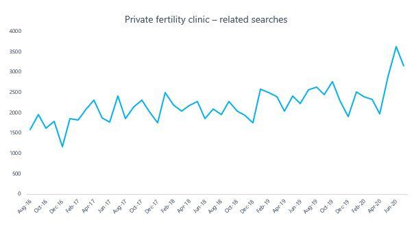 private fertility clinic