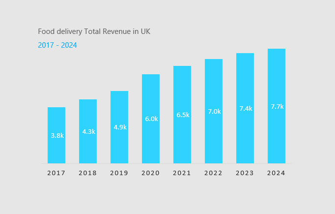 food delivery revenue